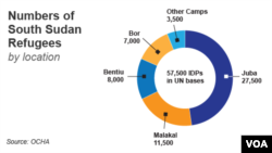 Number of South Sudan Refugees by Location