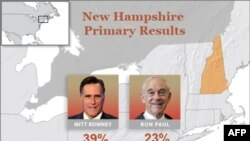 New Hampshire Önseçimi de Mitt Romney'in