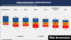 Građani BiH najnaklonjeniji Evropskoj Uniji