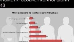 Raporti i TI për korrupsionin në Kosovë
