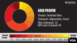 Transparency International 2012 Index in Indonesian