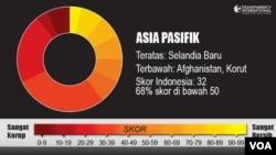 Indeks Transparency International 2012