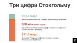 Стокгольмська історія. Як український «Нафтогаз» планує знову перемогти російський «Газпром»