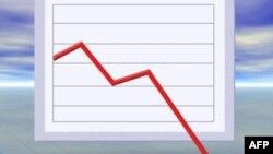 Thị trường chứng khoán giảm mạnh hôm thứ Ba