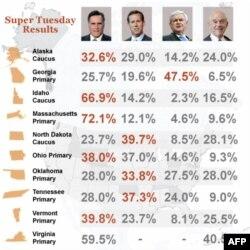 Rezultatet e Super të Martës (burimi: Associated Press)
