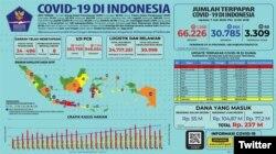 Update Infografis percepatan penanganan COVID-19 di Indonesia per tanggal 7 Juli 2020 Pukul 12.00 WIB. (Foto; Twitter/@BNPB_Indonesia)