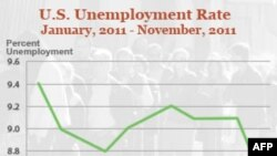 SHBA: Niveli i papunësisë pëson rënie të ndjeshme