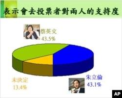 民进党的民调显示蔡英文领先