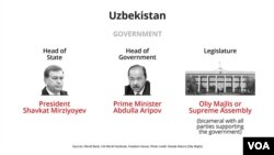 Uzbekistan government