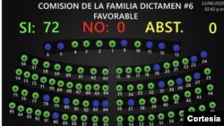Imagen de un monitor de la Asamblea Legislativa de El Salvador donde se ve los votos a favor de la Ley de Inclusión Social para Personas con Discapacidad . [Foto: Cortesía Asamblea Legislativa]