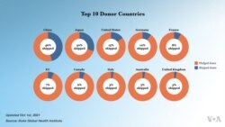 Top 10 Vaccine Donor Countries
