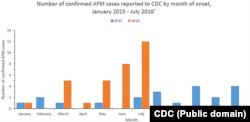 Статистика захворювань на AFM у 2015-2016 роках