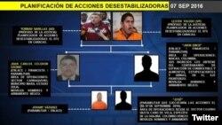 Gráfica de los presuntos golpistas denunciados por el jefe del SEBIN, Gustavo González López, en su cuenta de Twitter y en la televisora estatal VTV.