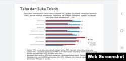 Hasil Survei SMRC terbaru hasil survei terkait FPI, Rizieq Shihab dan respon pemerintah, Kamis (26:11). Foto - VOA: Yudha Satriawan1 .jpg