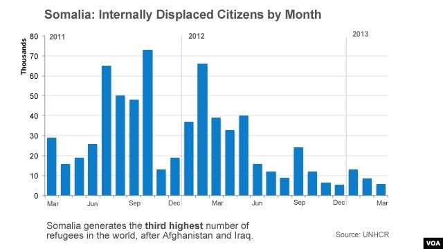 Internally displaced citizens in Somalia.