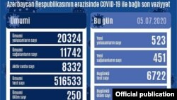Koronavirus statistikası