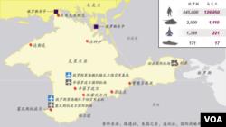 烏克蘭俄國軍事力量對比