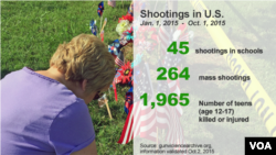 Gun violence in the U.S.