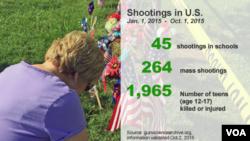 Gun violence in the U.S.