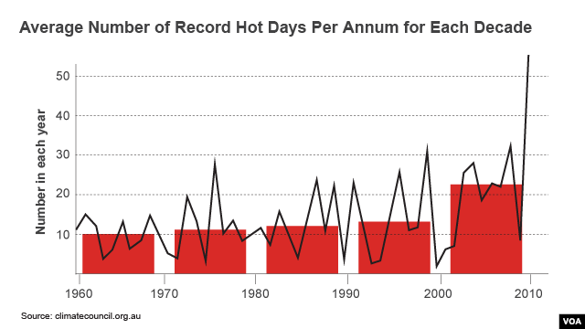 Average Number of Record Hot Days Per Annum for Each Decade