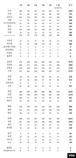 올해 1월1일부터 이달 28일까지 발행된 북한 노동신문을 키워드 별로 검색한 결과.
