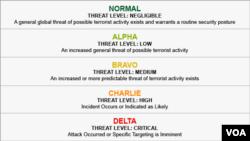 Dept. of Defense threat levels