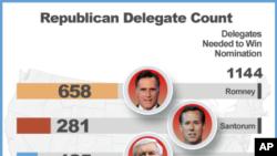 共和党总统参选人选举人票清点