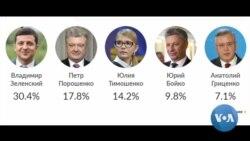 Ukraina saylovlarida Zelenskiy birinchi, Poroshenko ikkinchi