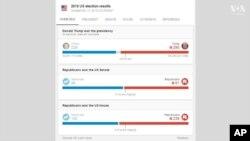 Результати виборів станом на 13 листопада