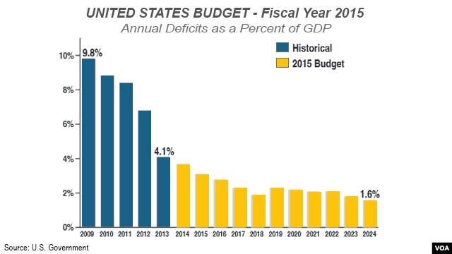 U.S. Budget - Fiscal Year 2015