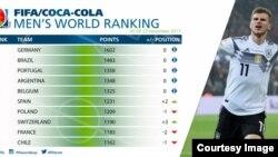 Le classement Fifa, 23 novembre 2017. (/Twitter/Fifa)