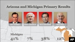 美國共和黨總統參選人在亞利桑那和密西根兩州的初選結果。