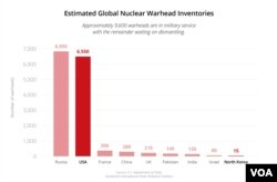Estimated Global Nuclear Warhead Inventories