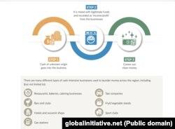 Shema pranja nezakonito stečenog novca prema izveštaju Globalne inicijative protiv transnacionalnog organizovanog kriminala