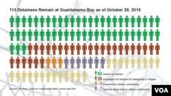 Ekim sonu itibariyle Guantanamo'da şu an 113 mahkum bulunuyor