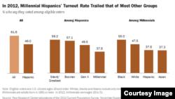 美國拉美裔的千禧世代選民人數正在增長