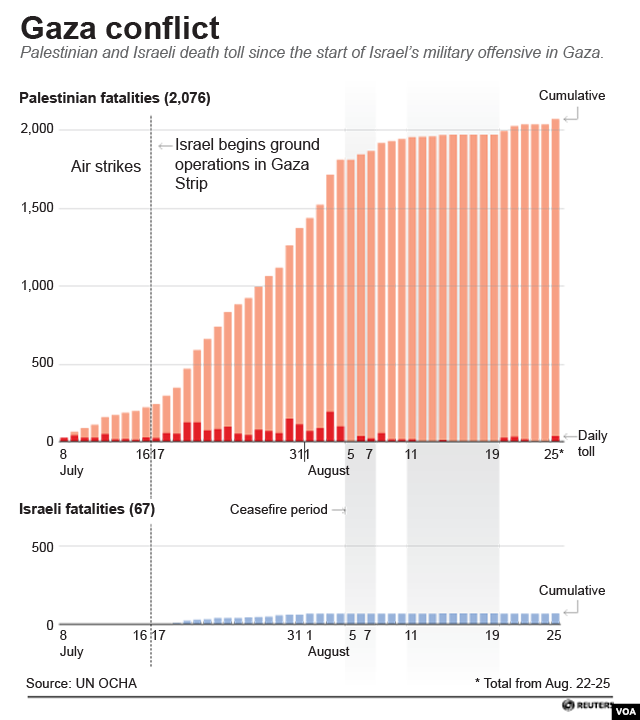 Gaza Conflict: Palestinian and Israeli death toll since the start of Israel's military offensive in Gaza.