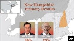 ຜົນຂອງການເລືອກຕັ້ງຂັ້ນຕົ້ນຂອງພັກ Republican ໃນລັດ New Hampshire. ວັນທີ 11 ມັງກອນ 2012.
