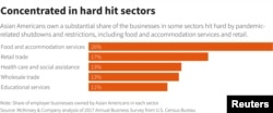 Graphic: Concentrated in hard hit sectors