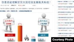 有3451名网友参加了投票(环球时报网络截图)