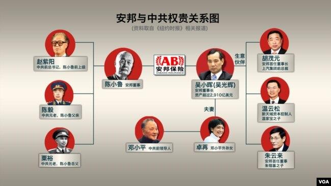 安邦與中國權貴關係示意圖