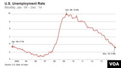 U.S. Unemployment Rate: Monthly, Jan. '04 – Dec. '14