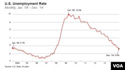 La baisse du chômage aux Etats-Unis (VOA)
