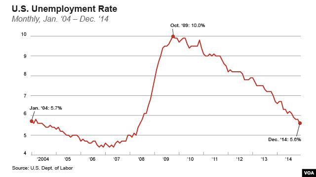 Tỉ lệ thất nghiệp ở Mỹ từ tháng 1, 2004 đến tháng 12, 2014