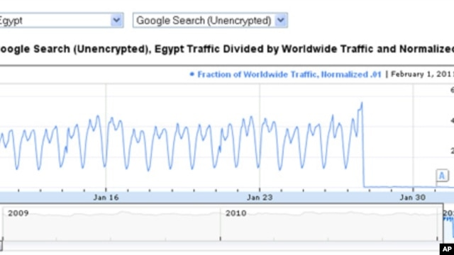 Google Transparency Report shows the moment when the government in Cairo cut off access to the Internet for Egypt. Click the graphic to view the interactive version on Google.