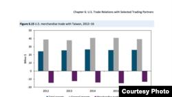 美國報告顯示美台貿易依然不平衡 (美國國際貿易委員會年度報告截圖)