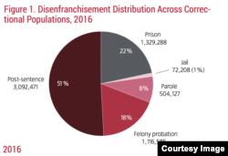 Disenfranchisement distribution. (Credit: The Sentencing Project)