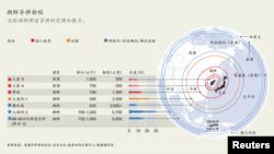比较朝鲜弹道导弹的范围和能力