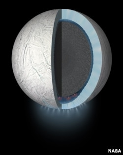 This artist's rendering showing a cutaway view into the interior of Saturn's moon Enceladus. NASA's Cassini spacecraft discovered the moon has a global ocean and likely hydrothermal activity. A plume of ice particles, water vapor and organic molecules sprays from fractures in the moon's south polar region.