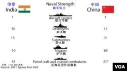 中印海军实力对比图